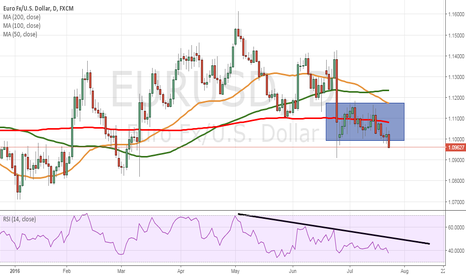 EURUSD: EUR/USD resumes downtrend