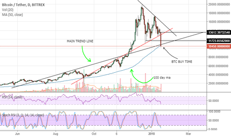 BTCUSDT: BTC Time to LOAD UP for 2018?
