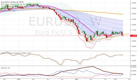 EURUSD: This going a long term bearish Pole as Week trendline break