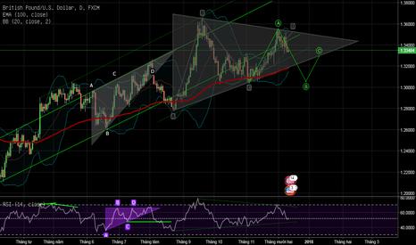 GBPUSD: Tam giác cân trước quyết định tăng lãi suất của FOMC