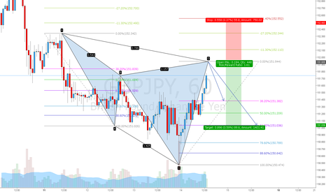 GBPJPY: GBPJPY cypher sell