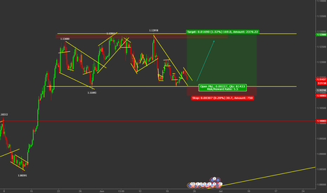 EURUSD: EURO WILL BOUNCE TO 1.13 AGAIN???