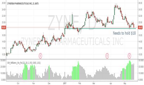 ZYNE: Needs to Hold $18