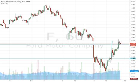 F: Ford Motor Company: double bottom vs. news