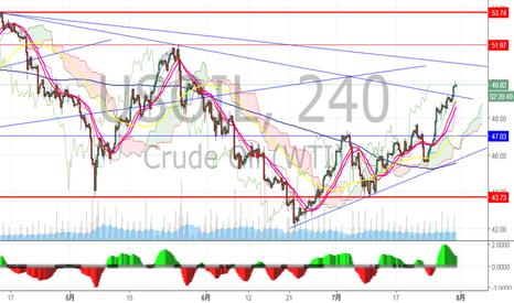 USOIL: 原油の売り場探し