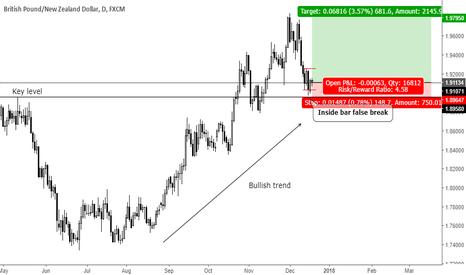 GBPNZD: Trend continuation inside bar false break at key level