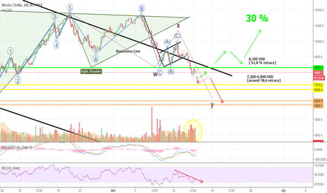 BTCUSD: The Day has Finally Arrived! Bears Grabbing Bulls By The Horns!