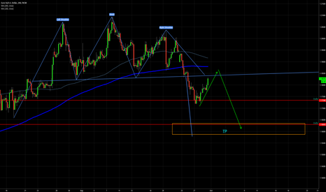 EURUSD: 2ND CHANCE WITH EURUSD