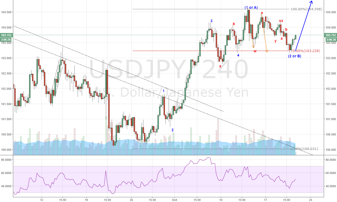 USD/JPY Correction is over, time to go up