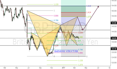 GBPJPY: HARMONIC STRUCTURE