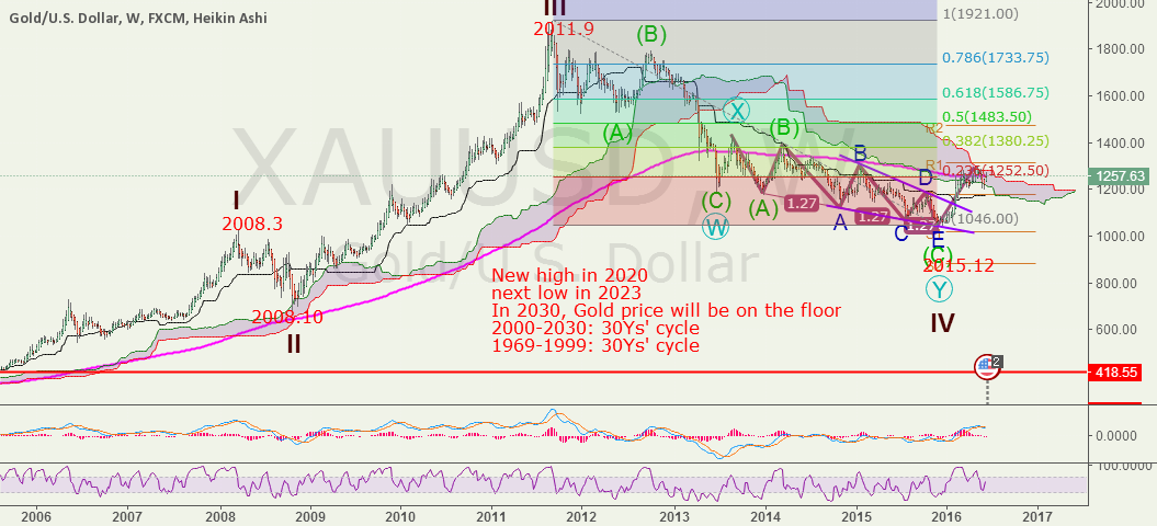 My long term view on Gold