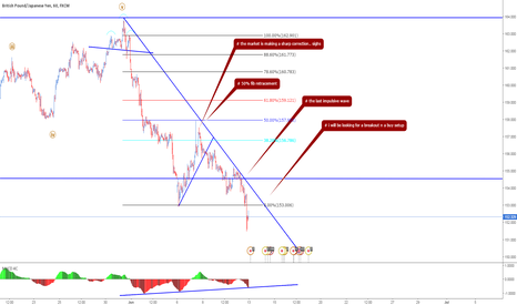 GBPJPY: breakout for corrective wave