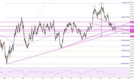 AUDUSD: Daily H&S nearing completion
