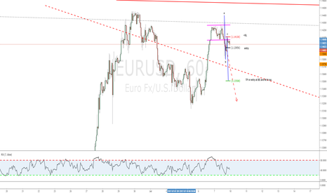 EURUSD: Simple abc near to a WW Po4