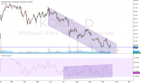 KORS: Diverging channels between RSI and stock on KORS