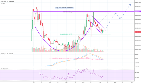 LINKBTC: LINK is forming a cup and handle