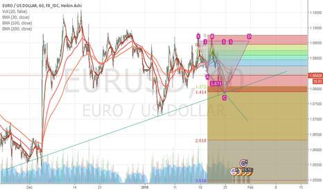 EURUSD: EURUSD tactical long opportunity