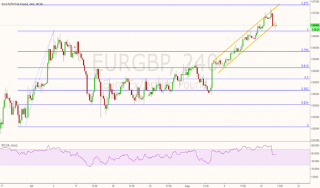 EURGBP: EURGBP Break out of channel- Sell