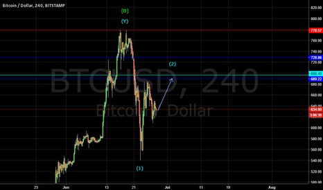 BTCUSD: BITCOIN: WAVE (2) IN PROGESS