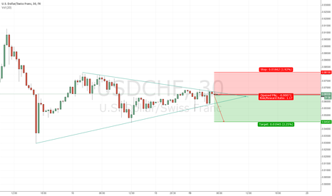USDCHF: Brace yourself! Bear is coming...