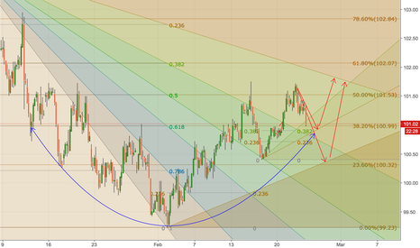 DXY: DXY Projection for Weeks 08-10