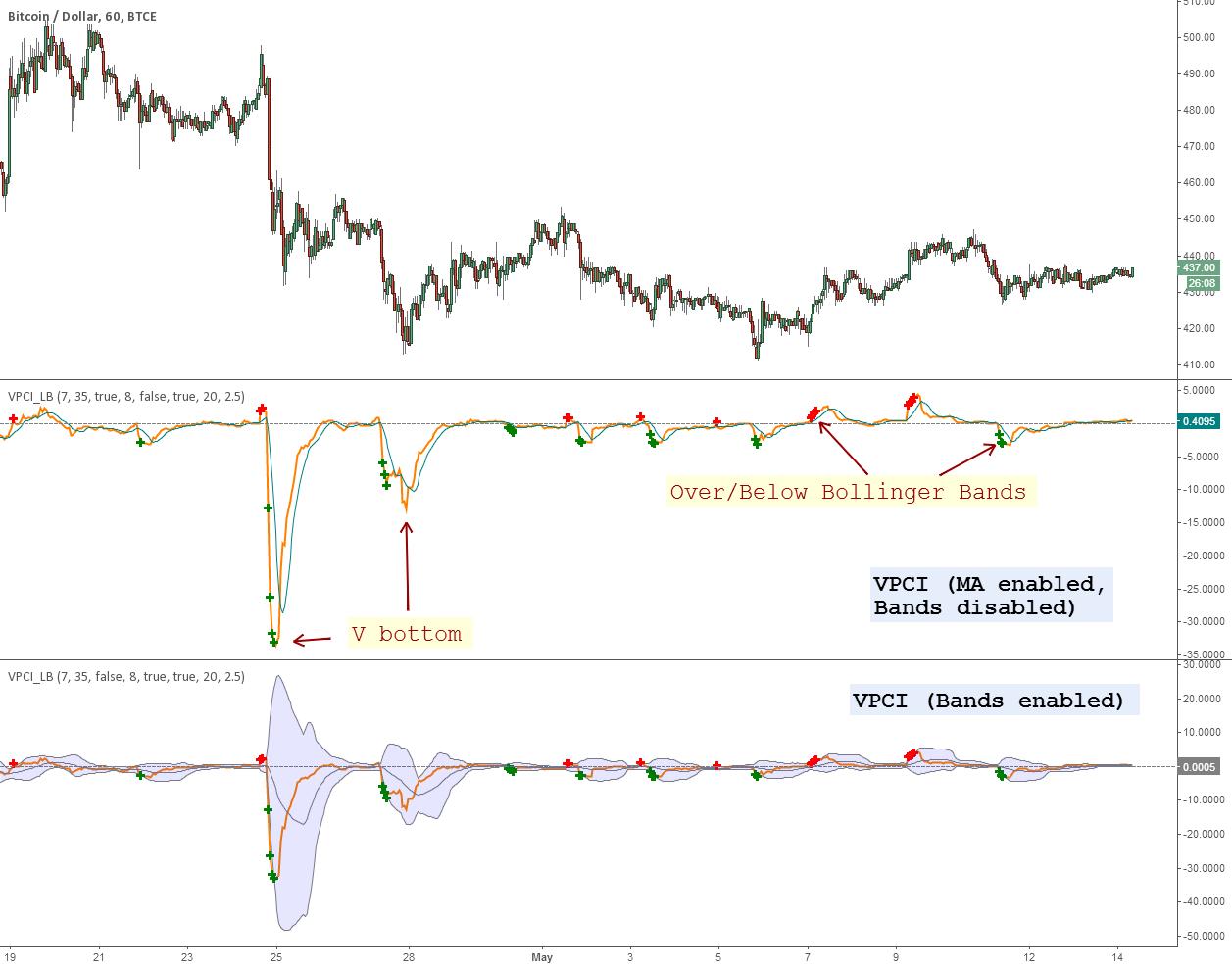 Indicators in tradingview