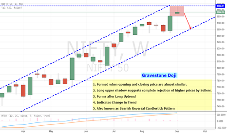 NIFTY: Nifty Forming Gravestone Doji - Indicating Change In Trend