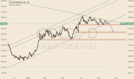 GOLD: Gold trend line was broken