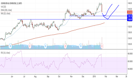JNJ: Looking at the support levels for JNJ to bounce at