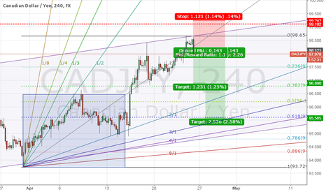 CADJPY: CADJPY Reversal - Playing along the channel