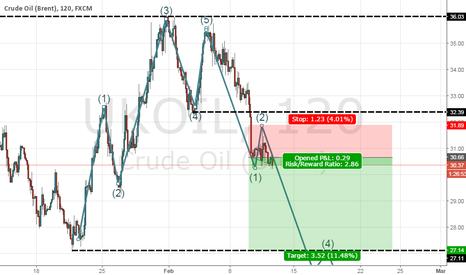 UKOIL: Very good moment for setup short position BRENT OIL ratio > 2.8