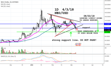 NEOUSD: NEO USD WHERE IS THE SUPPORT