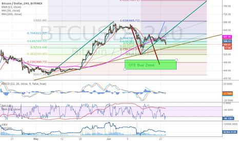 BTCUSD: Bull scenario failed, H&S formed. Going down.