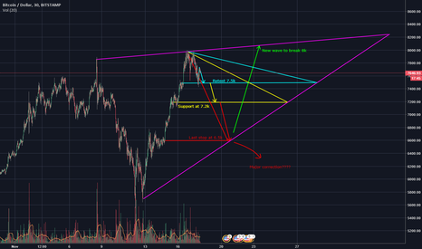 BTCUSD: Likely outcomes