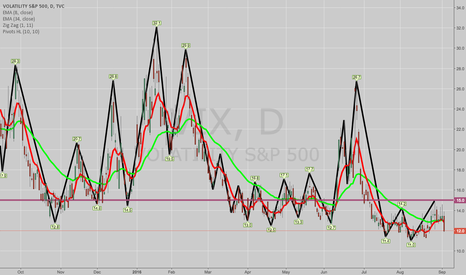 VIX: WITH VIX SUB-15, PREEM SELLING OPPS ARE OUSTIDE BROAD INDICES