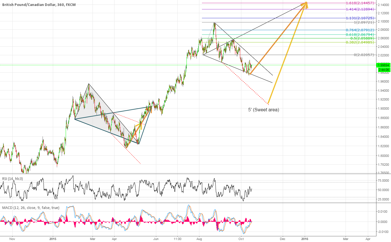 GBPCAD History repeating itself?