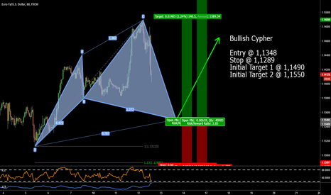 EURUSD: EURUSD - Potential Bullish Cypher