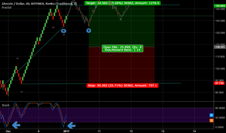 LTCUSD: Renko with Stochastic head and Shoulders possible pattern.