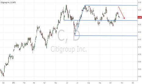 C: Citi Group