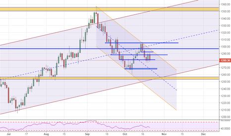 XAUUSD: Keep short positions with small hedged positions.