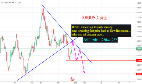 XAUUSD: waiting price back to break Descending triangle point