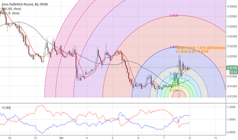 EURGBP: EUR/GBP in ripartenza rialzista?