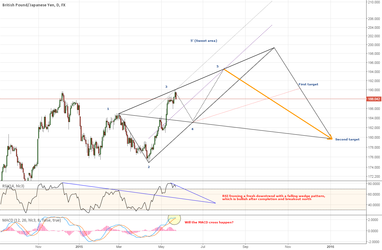 Potential GBPJPY outlook for the coming months