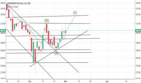 IGL: Possibility of upwards trend