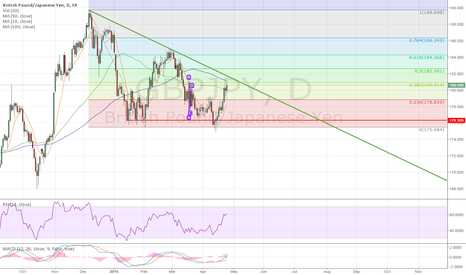 GBPJPY: GBPJPY will indicate 179.3 the 3rd time.