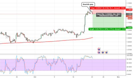 AUDNZD: Revision to the mean: Sell AUD/NZD.
