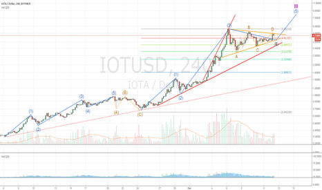 IOTUSD: IOTA Corrective contracting Triangle about to end