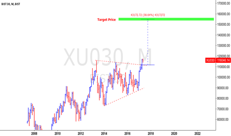 XU030: BIST30 - Turkish stock market XU030 target price 154k