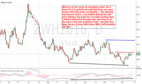 ZWH2016: March Wheat: A breakout is due soon