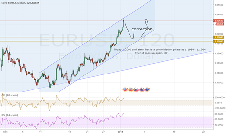 EURUSD: Correction in the uptrend